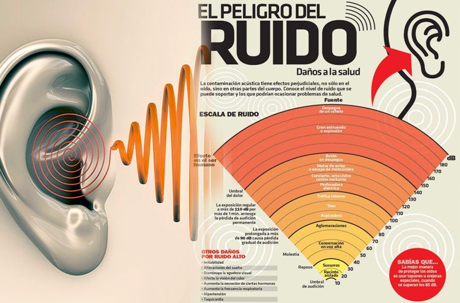Como nos afecta el ruido a la salud - Como aislar una pared del ruido ...